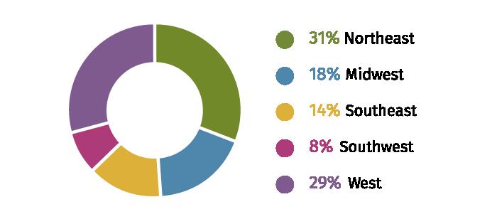 Geographic Distribution of Respondents' Organization