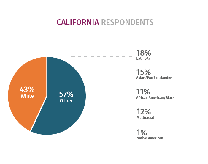 California Key Finding 1