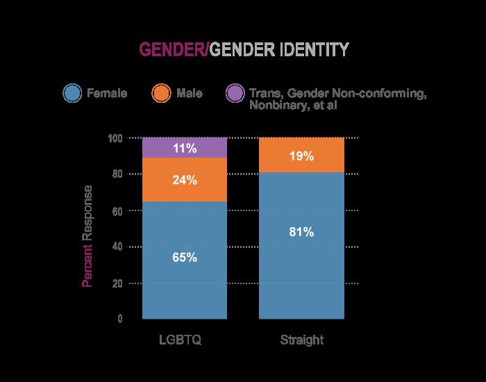 LGBTQ Key Finding 2