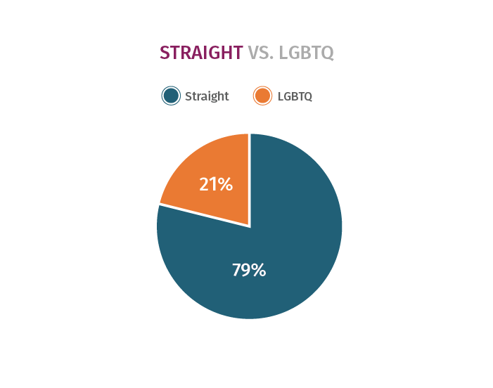 Race Survey Straight vs. LGBTQ Diagram