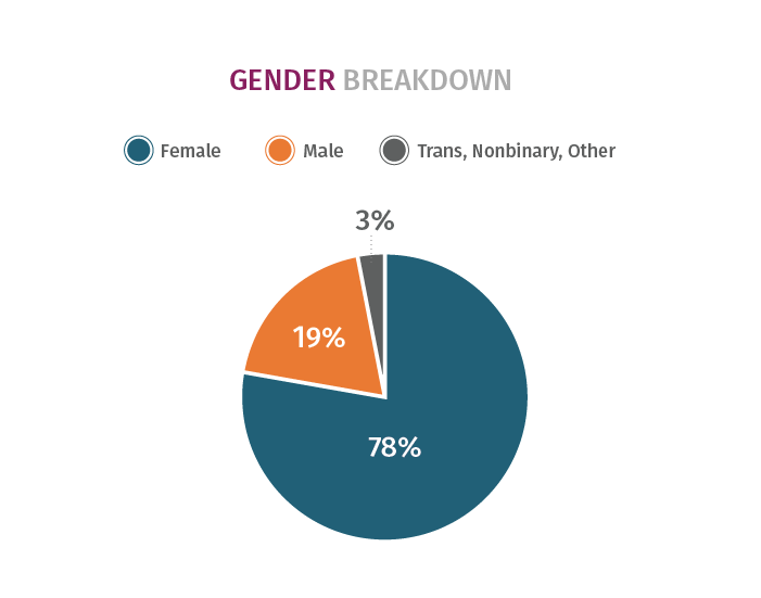 Race Survey Gender Breakdown Diagram