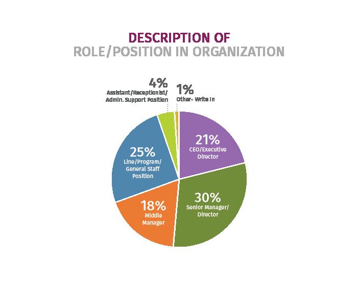 Race Survey Role Breakdown Diagram