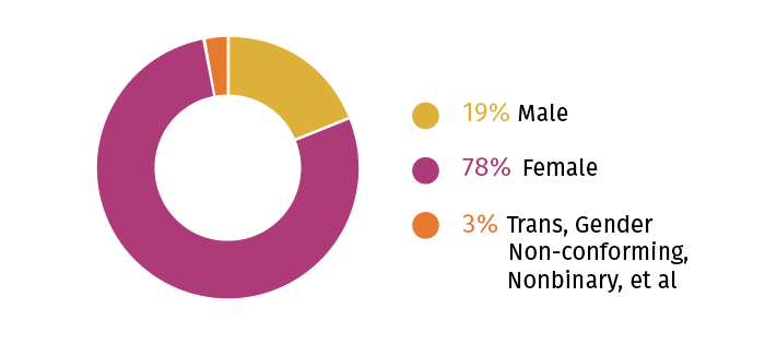 Race Survey Gender Diagram