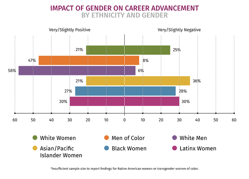WOC Key Finding #6- gender negative impact